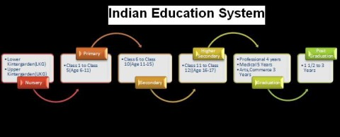 Education in Present India
