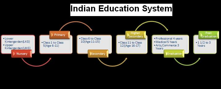 the problems with indian education system 5 common problems faced by students in elearning and how to overcome them elearning's time and place flexibility attracts more and more students to online education however, many of them encounter serious challenges that prevent them from completing their courses successfully.